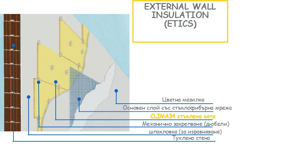 Система за външна топлоизолация с Isover CLIMA 34