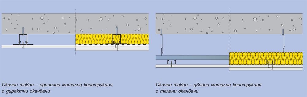 Окачен таван с едининчна метална конструкция на директни окачвачи