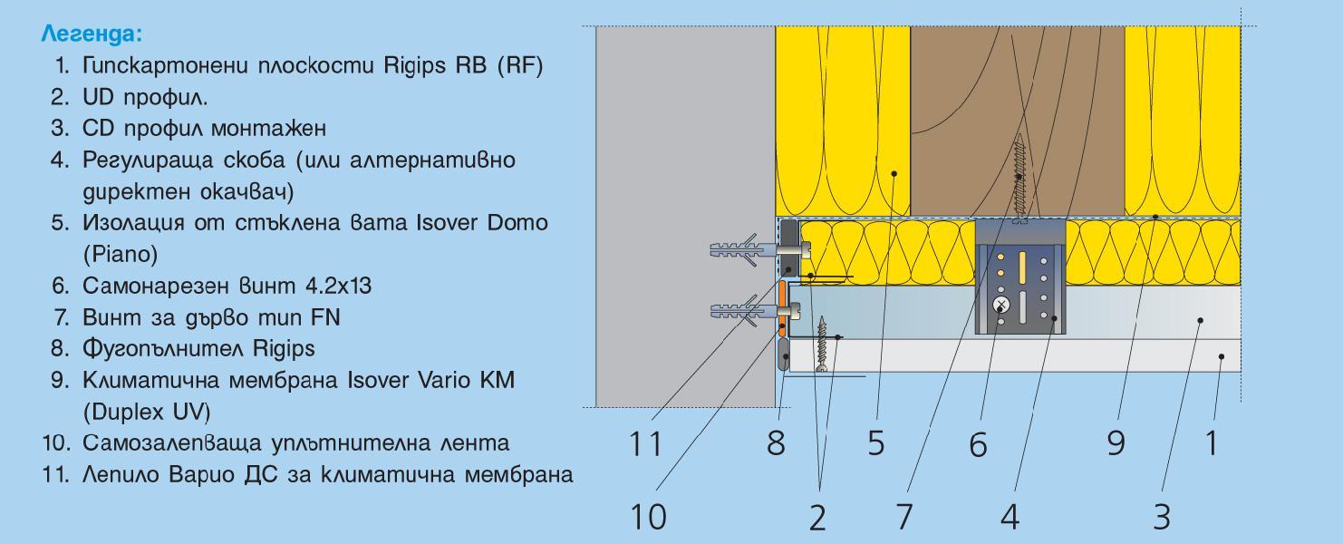 Обшивка върху метална конструкция от CD профили монтирани към гредите на покрива посредством регулиращи скоби или стандартни директни окачвачи