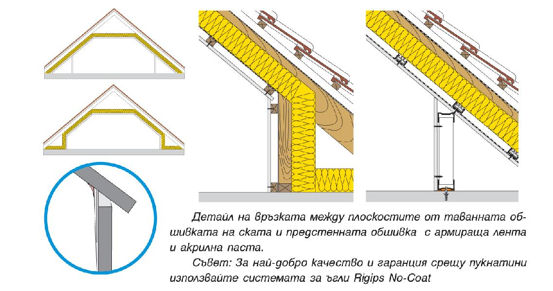 Монтаж на отвесни предстенни обшивки върху конструкция от CD профили