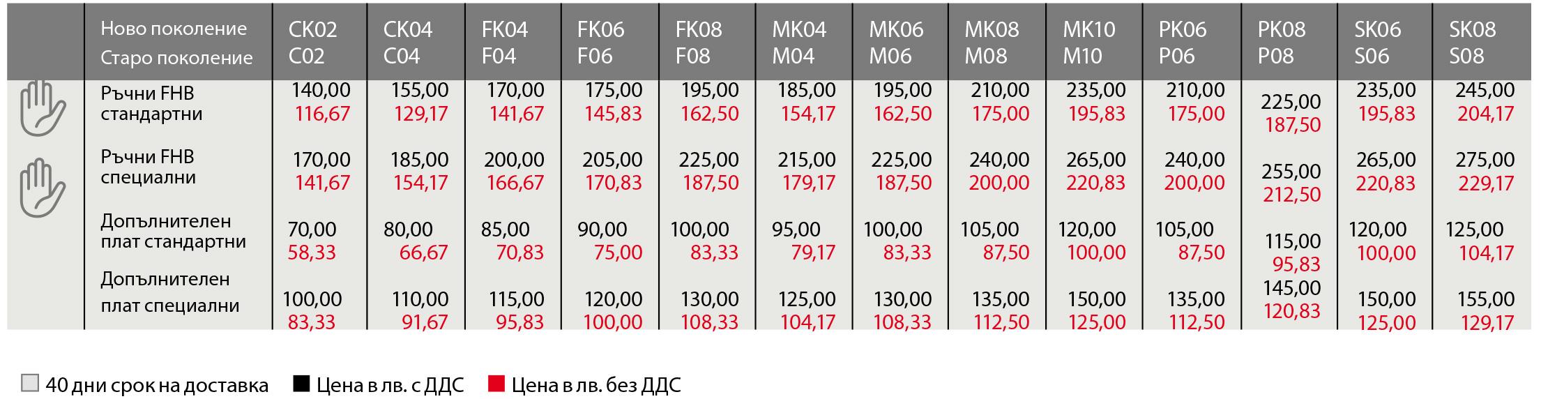 Цени на Римски щори FHB
