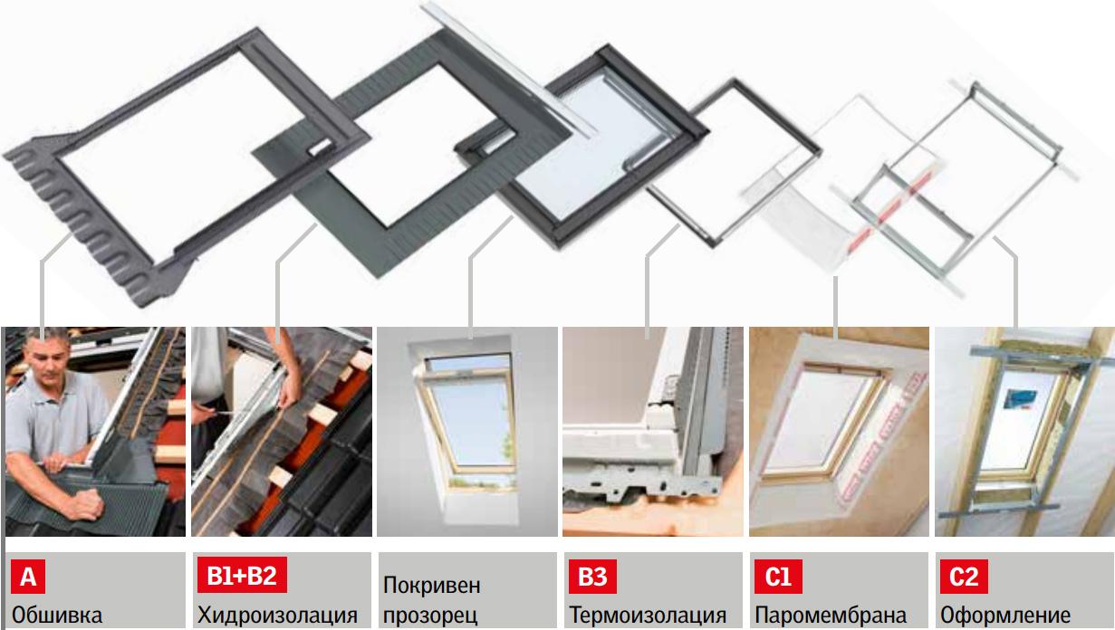VELUX система за монтаж на покривни прозорци
