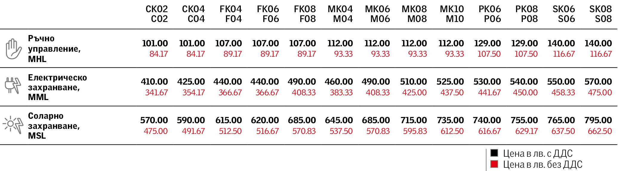 Цени на външни сенници MHL